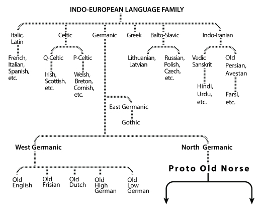 Language Tree No.1-01